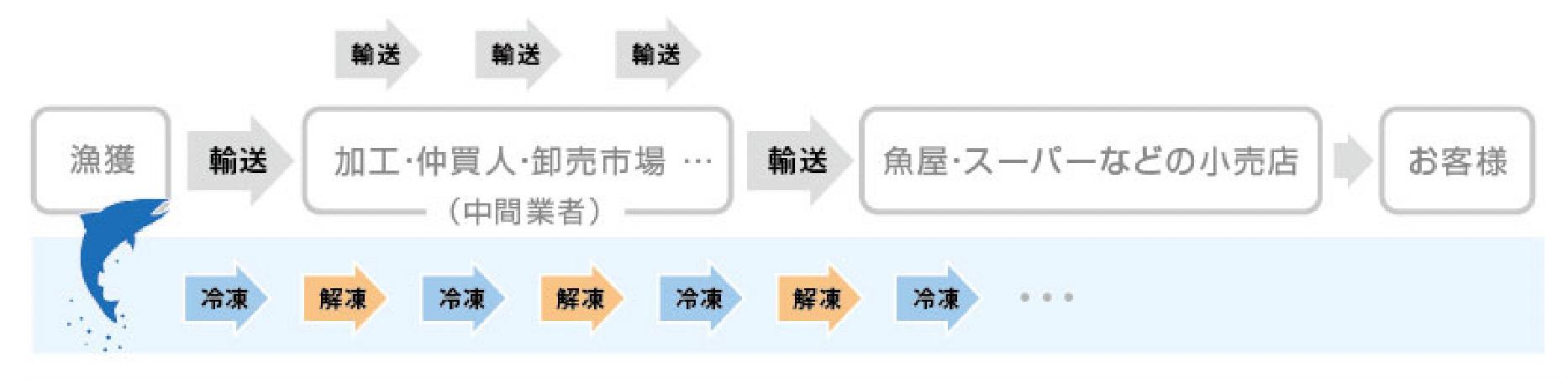 輸送工程イメージ図